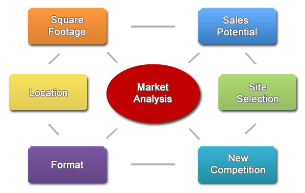 Site Selection Market Analysis Retail Planning Commercial Development